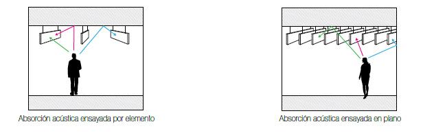 """Un rendimiento acústico excepcional Los METAL Baffles de Armstrong reducen significativamente los niveles de ruido de fondo y el tiempo de reverberación en el espacio, y mejoran la inteligibilidad de las conversaciones. Proporcionan absorción en todas las superficies del producto, ya sea como elemento absorbente """"continuo"""" (αw), cuando se instalan mediante un sistema de suspensión lineal, o bien como elemento absorbente """"separado"""" (EAA), cuando se colocan de forma independiente como elemento decorativo. Dada la versatilidad del producto, Armstrong realiza bajo petición los cálculos necesarios para otras configuraciones diseñadas a medida. 3"""