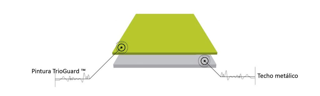 TrioGuard ™ de Armstrong, techos metálicos más limpios y duraderos. Esquema